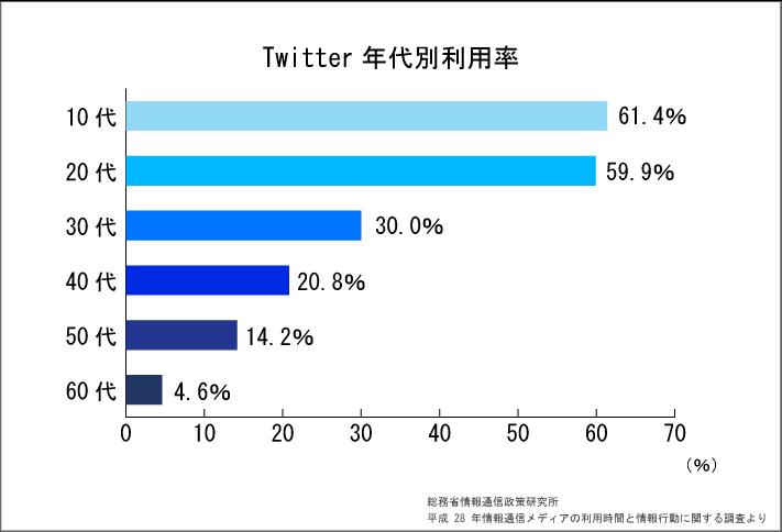 Twitterの年代別利用率