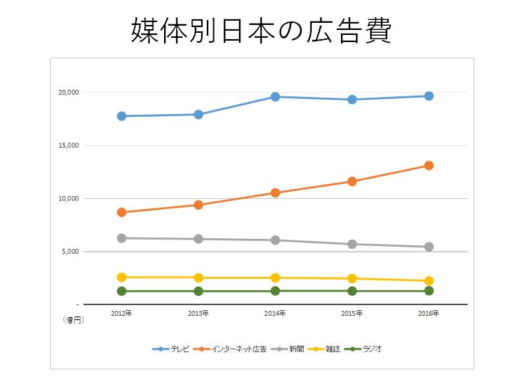 媒体別日本の広告費