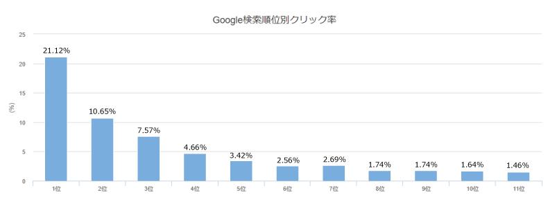Google検索結果順位別クリック率のグラフ