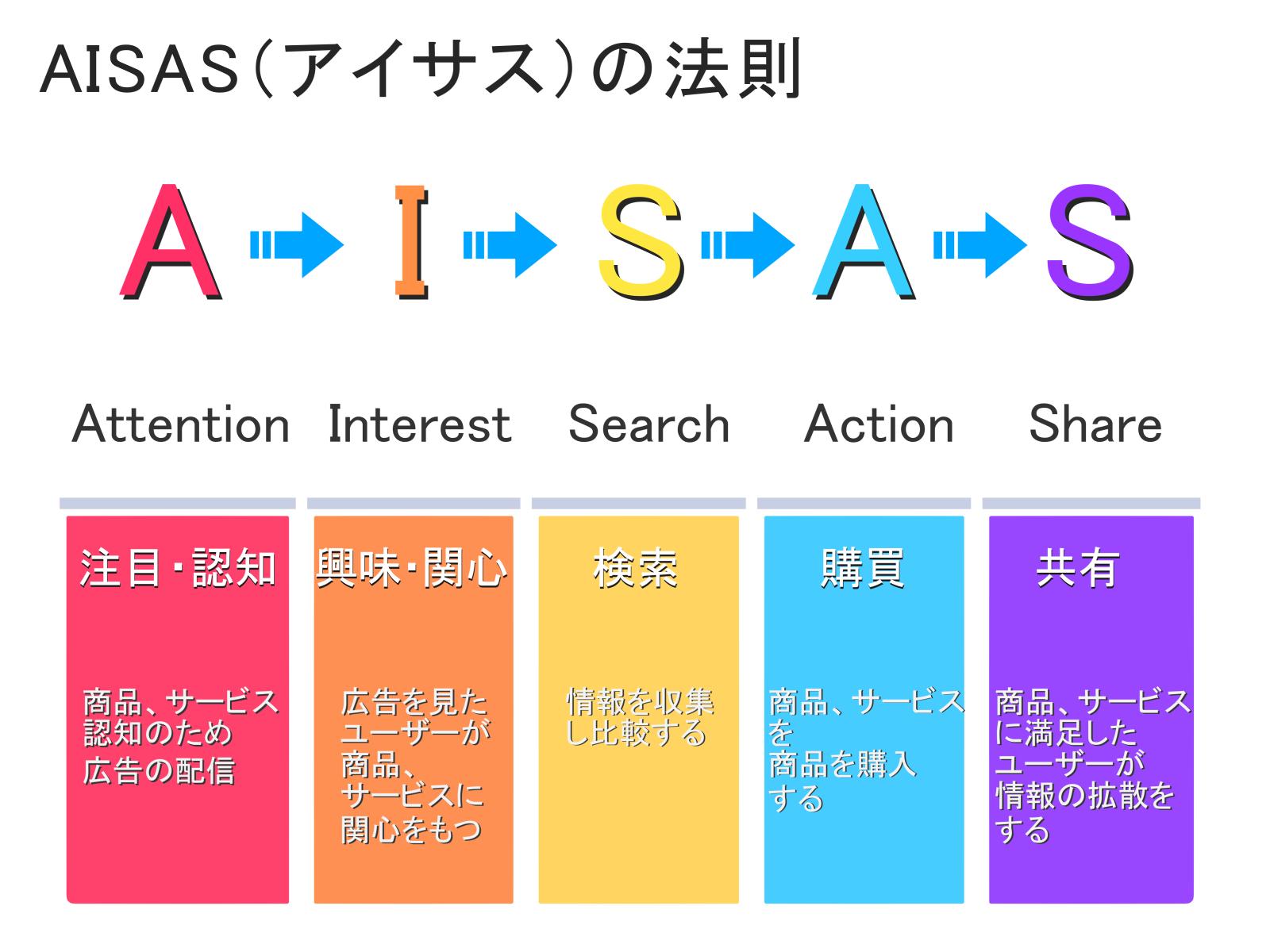DECAXとは画像AISAS