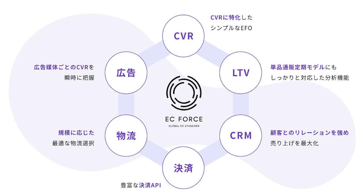 ECサイト新規構築