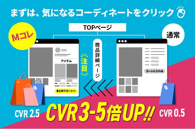 コーディネートページ経由のCVRは未経由の3倍〜5倍!!